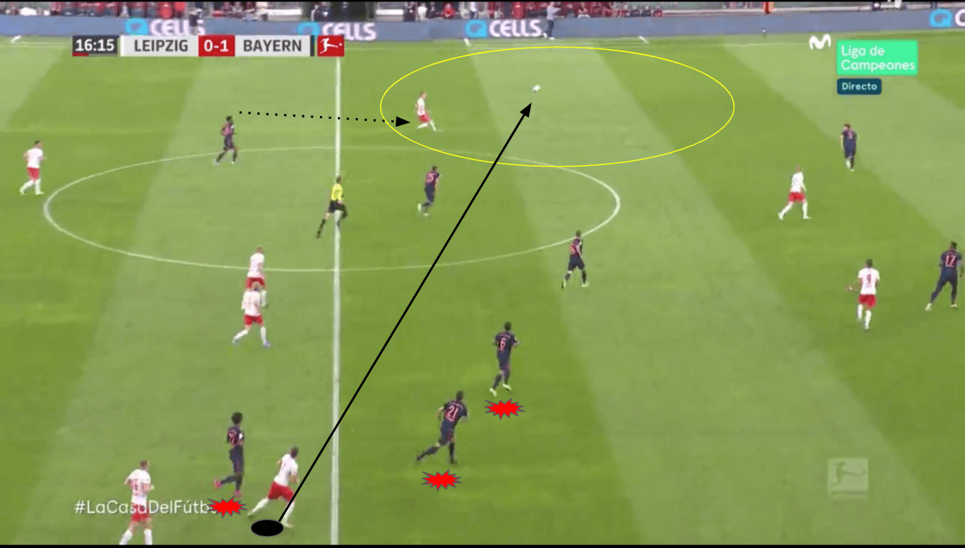 Marcel Sabitzer: The new role tactical analysis tactics