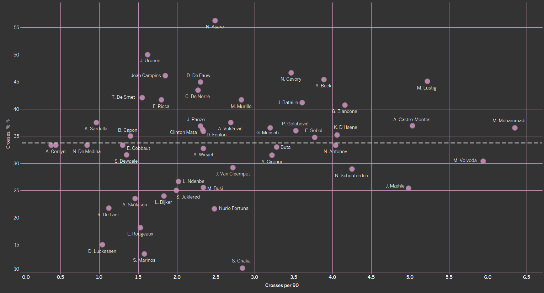 Finding the best full-backs in Belgian Pro League - data analysis statistics