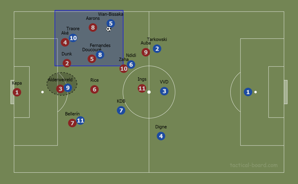 Brendan Rodgers at Leicester City 2019/20 - tactical analysis tactics