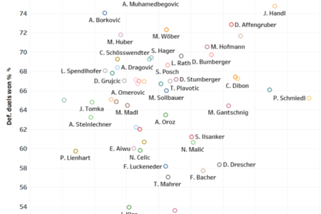 Austria 2019/20: Finding the best centre-backs - data analysis - tactical analysis tactics