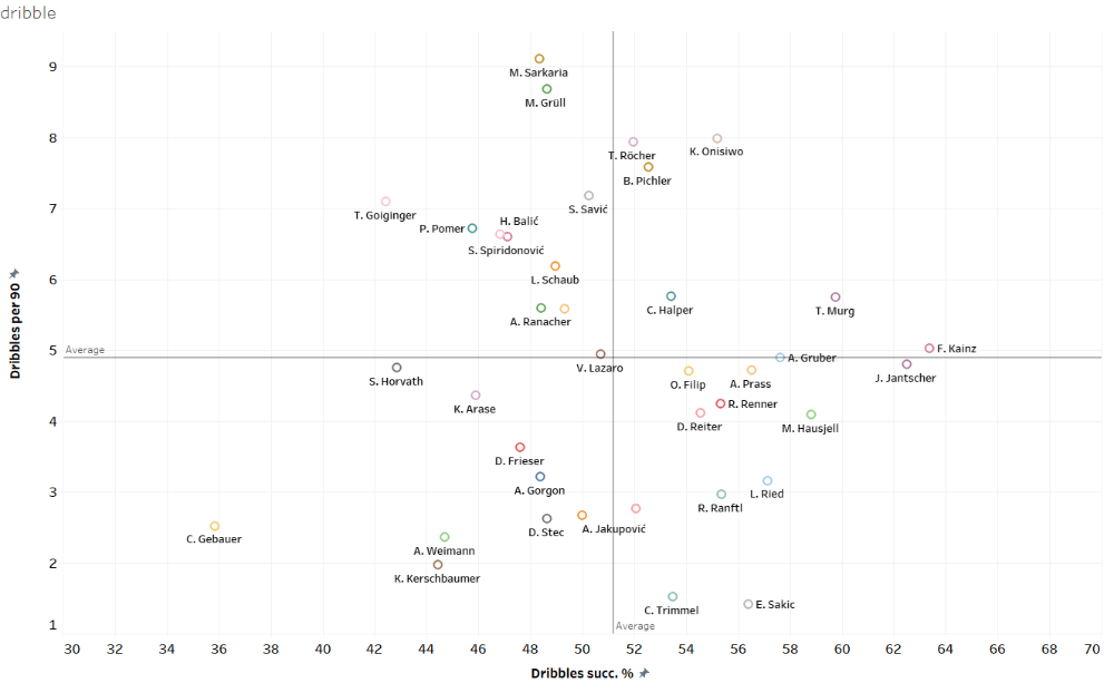 Finding the best wingers of Austria - data analysis statistics