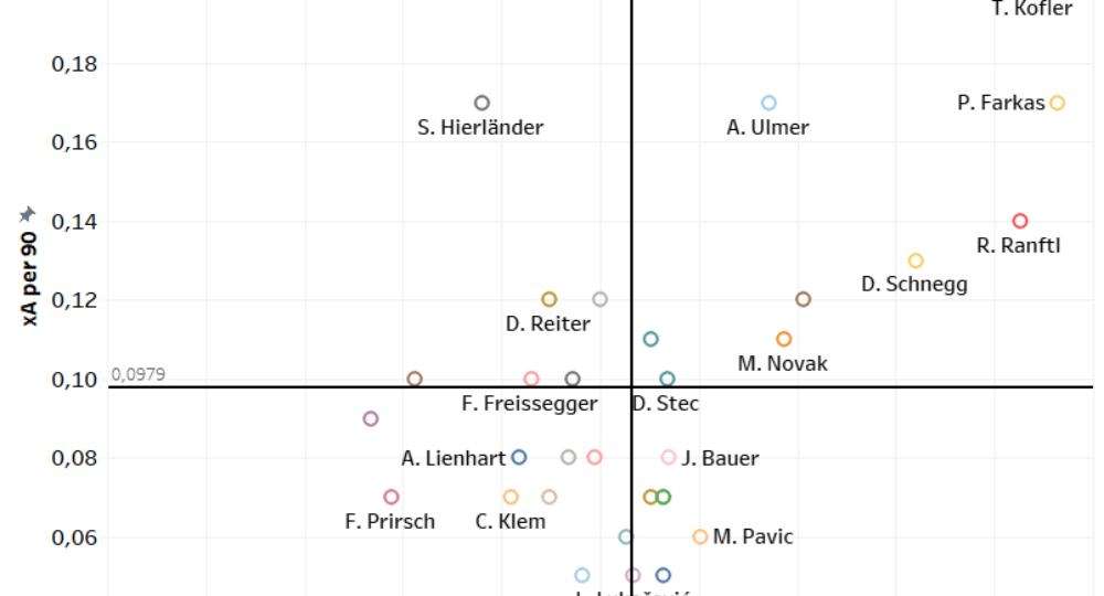 Finding the best full-backs of Austria - data analysis statistics