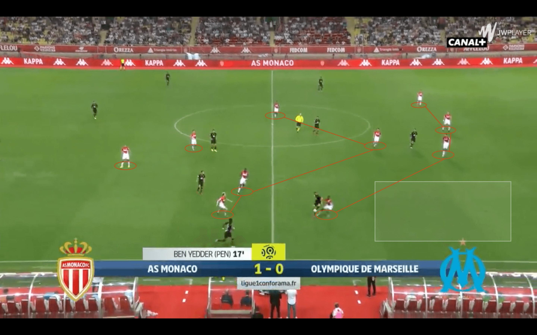 AS Monaco: Analysis of goals at both ends - tactical analysis tactics