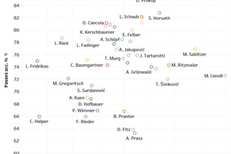 Finding the best offensive midfielders of Austria - data analysis statistics