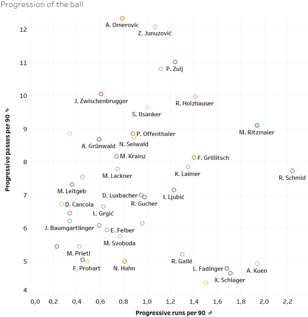 Finding the best defensive midfielders of Austria - data analysis statistics
