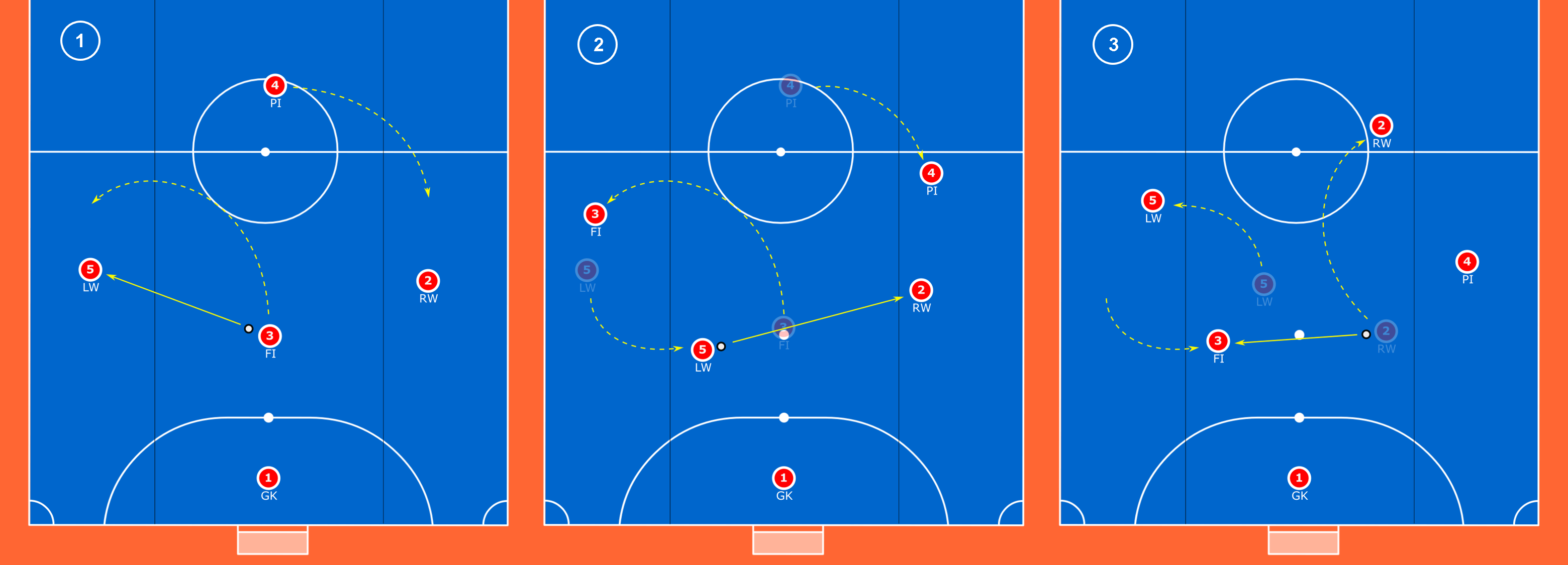 Using futsal principles to coach rotations in football tactics analysis