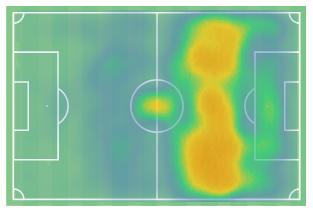 Antoine Griezmann 2019/20 - scout report tactical analysis tactics