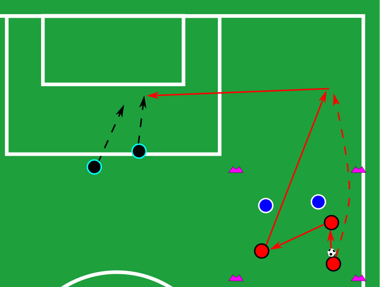 Coaching: How to practice overlapping runs - tactical analysis tactics