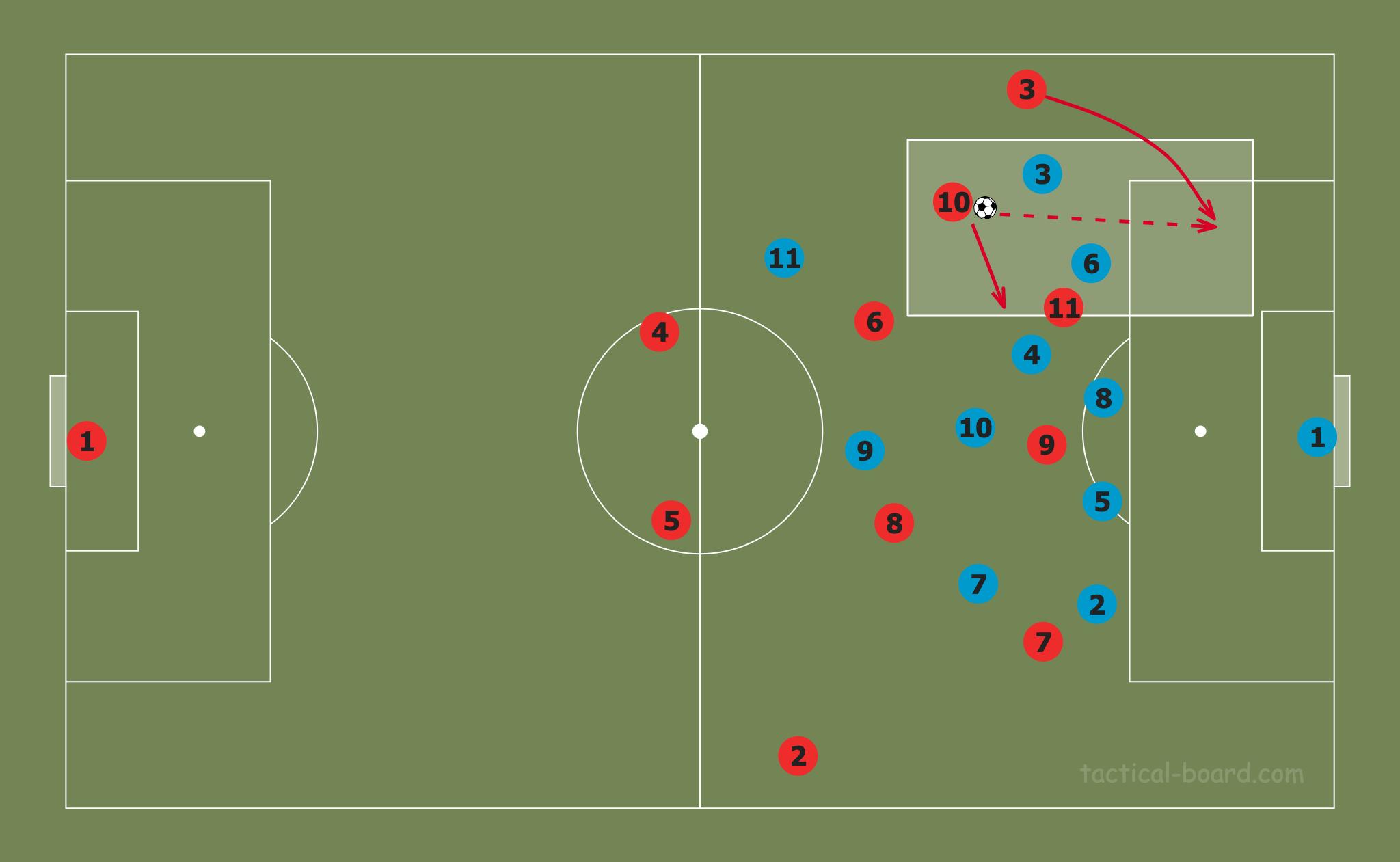Analysing Philippe Coutinho's season at Bayern Munich 2019/20- scout report tactical analysis tactics