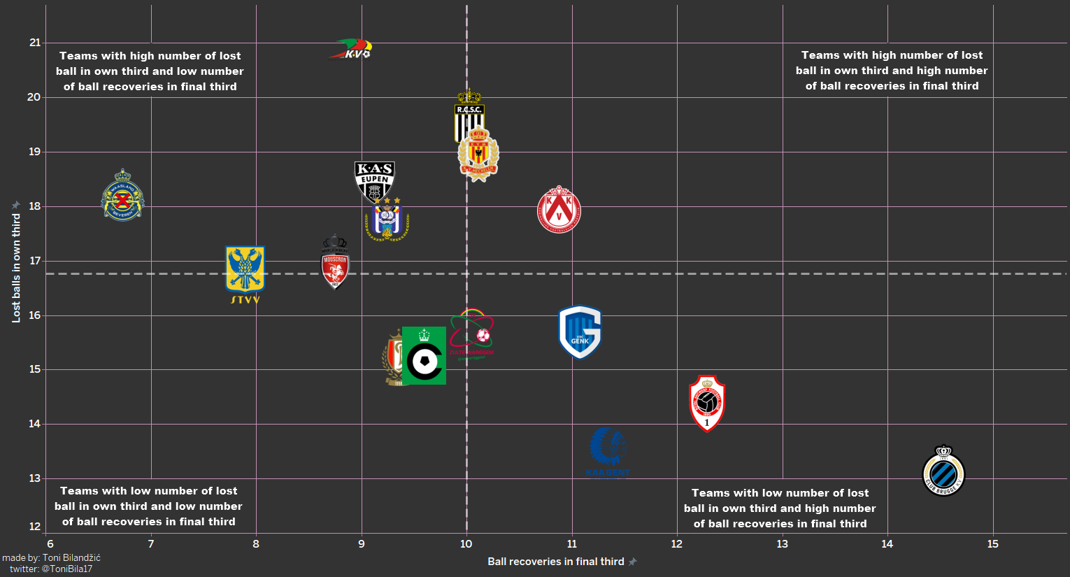 Club Brugge: Their domination of the Belgian Pro League 19/20 data analysis statistics