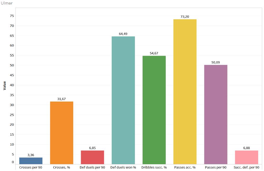Finding the best full-backs of Austria - data analysis statistics