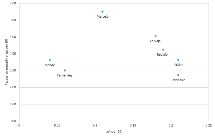 Determining Real Madrid's top outside-back options- data analysis statistics
