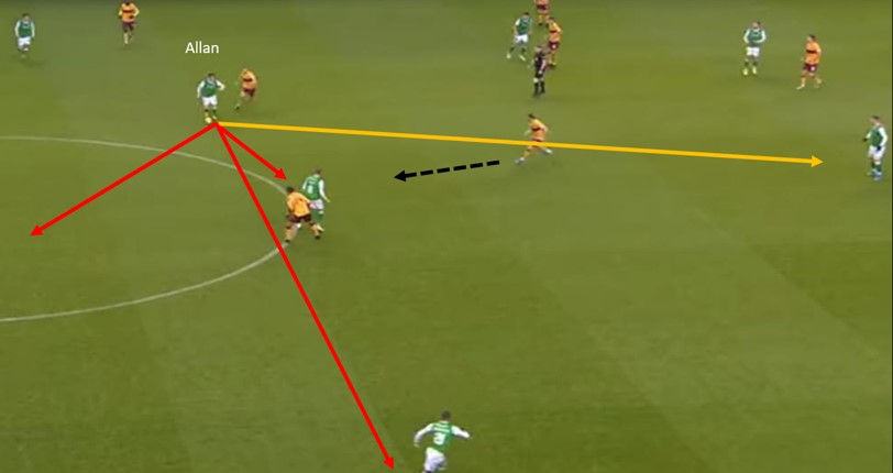 Scott Allan 2019/20 - scout report tactical analysis tactics