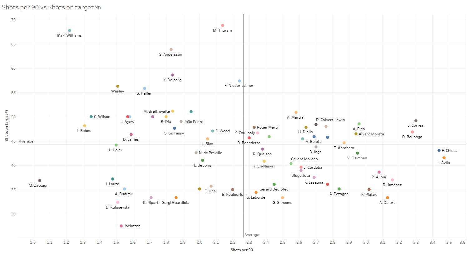 Recruitment analysis: Who should be Napoli's next forward? - tactical analysis tactics