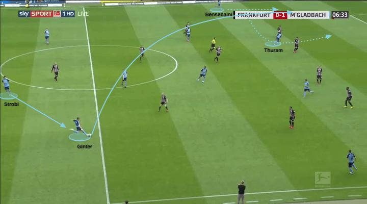 Bundesliga 2019/20: Eintracht Frankfurt vs Borussia Mönchengladbach - tactical analysis tactics