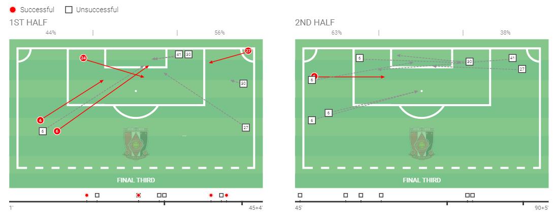 Urawa Red Diamonds: 2020 team analysis - scout report tactical analysis tactics