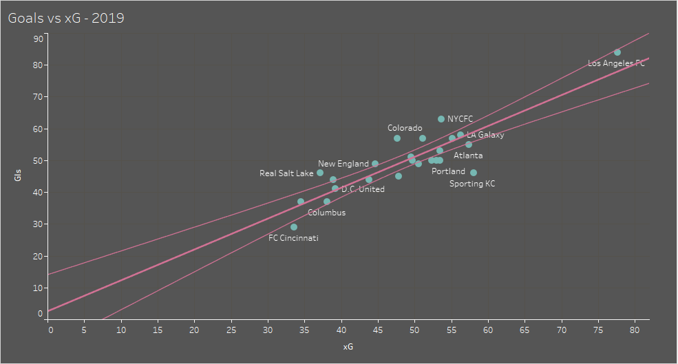 Major League Soccer 2019: Analyzing trends in the MLS - data analysis statistics