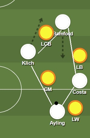 Leeds United 2019/20: their rotations and movements- scout report - tactical analysis tactics
