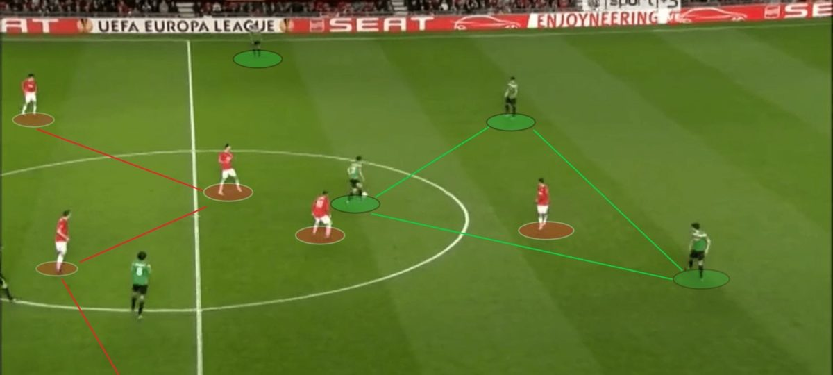 UEFA Europa League 2011/12: Manchester United vs Athletic Bilbao - tactical analysis tactics