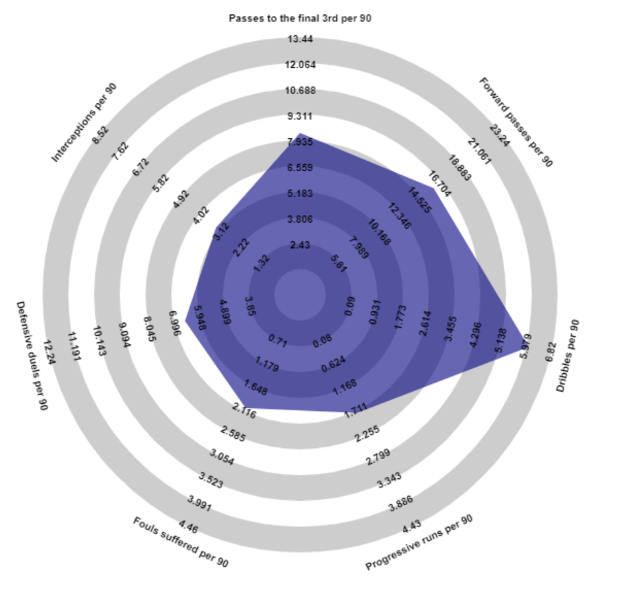Evaluating Tanguy Ndombele under Jose Mourinho 2019/20 - scout report - tactical analysis tactics