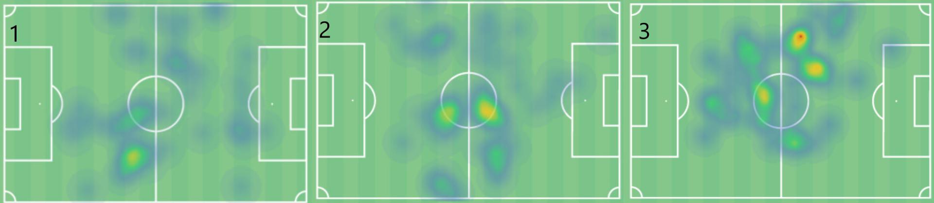 Evaluating Tanguy Ndombele under Jose Mourinho 2019/20 - scout report - tactical analysis tactics