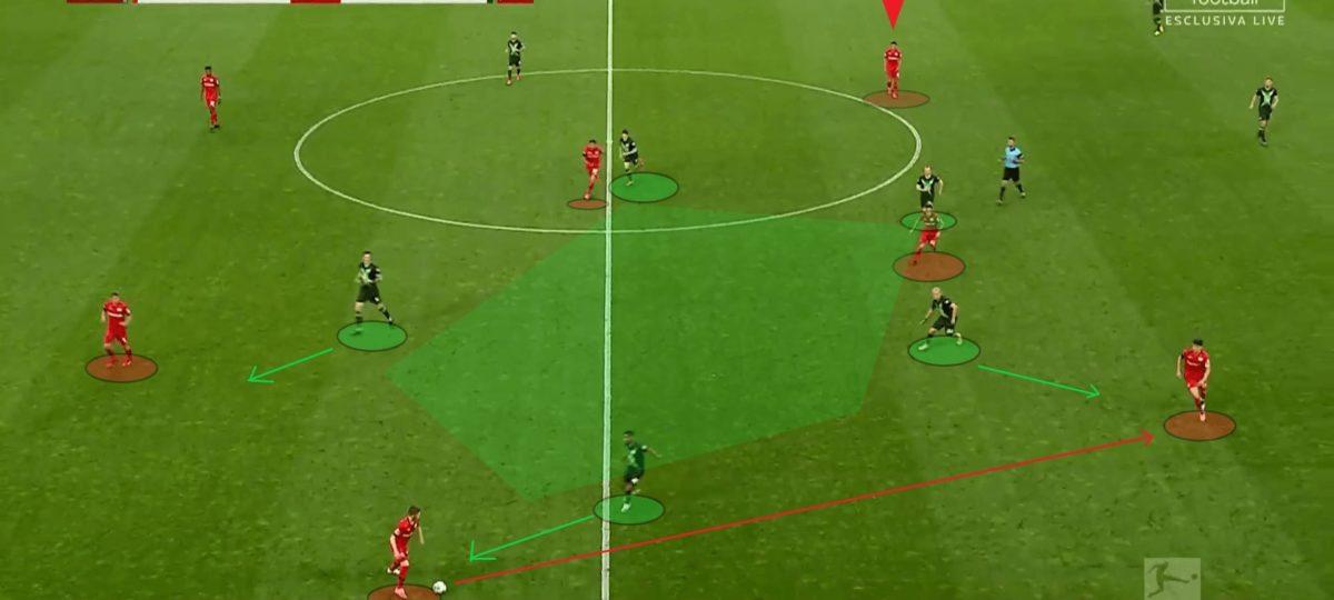 Bundesliga 2019/20: Leverkusen vs Wolfsburg - tactical analysis tactics