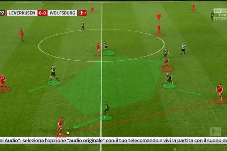 Bundesliga 2019/20: Leverkusen vs Wolfsburg - tactical analysis tactics