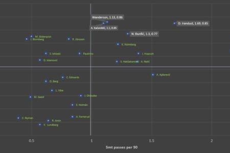 Finding the best offensive midfielders in Allsvenskan 2019 - data analysis statistics
