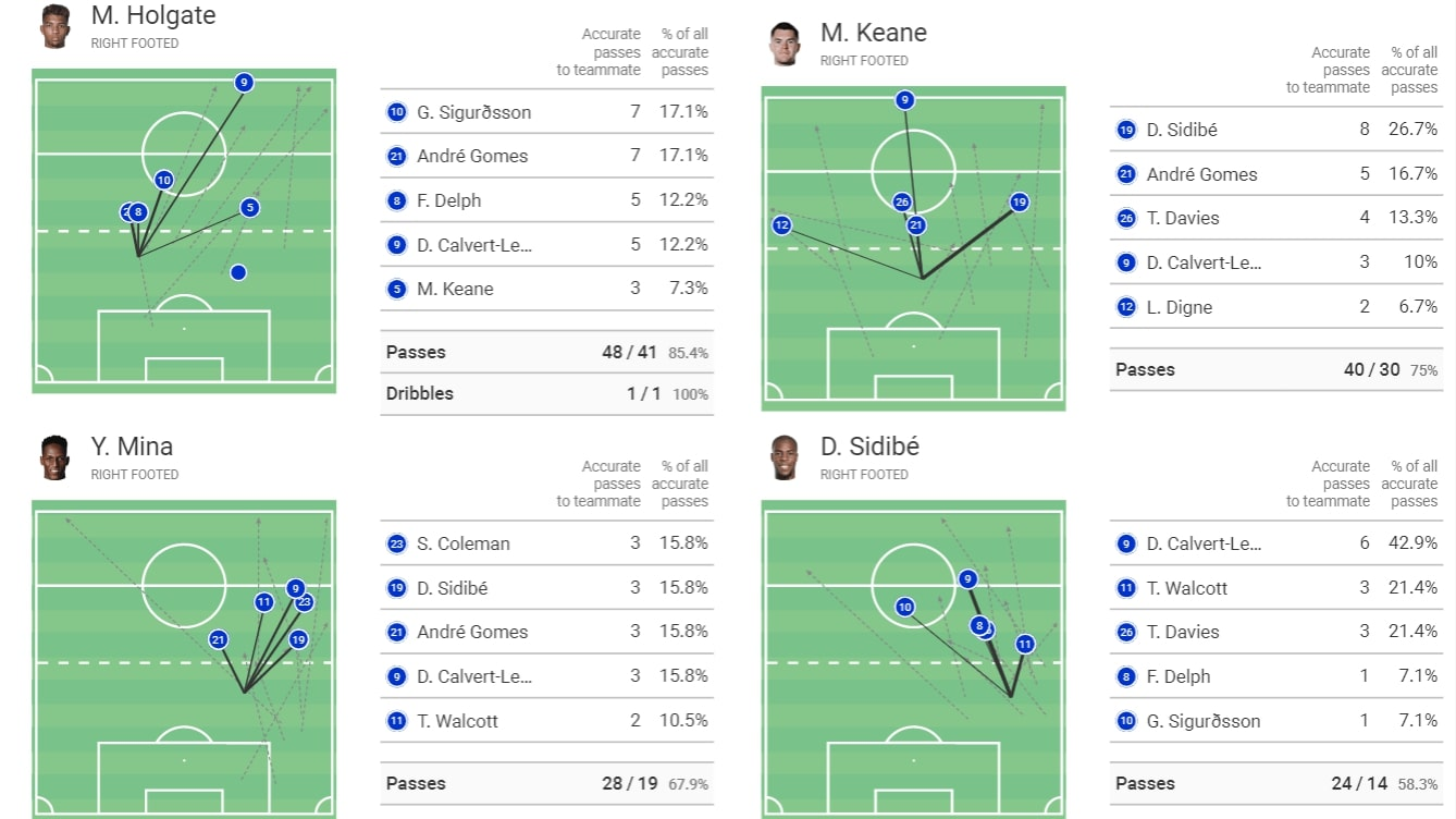 Tactical previews of all teams in Premier League 2019/20 - part 1 - tactical analysis tactics