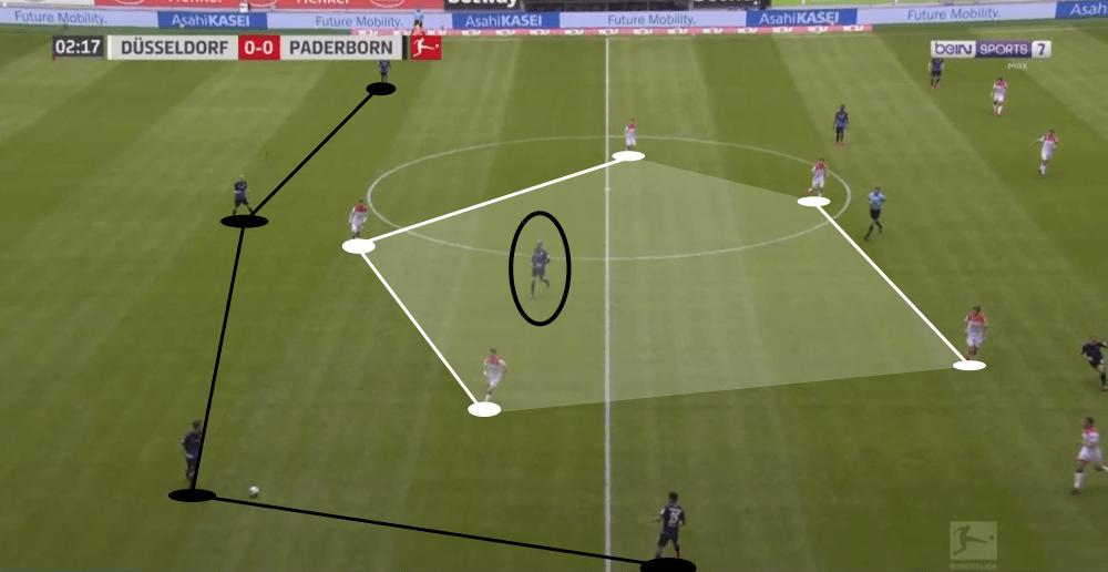 Bundesliga 2019/20: Fortuna Dusseldorf vs Paderborn - tactical analysis tactics