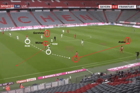 Bundesliga 2019/20: Bayern Munich vs Eintracht Frankfurt - tactical analysis tactics