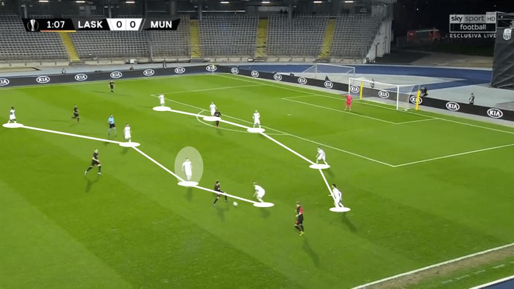 Peter Michorl at LASK Linz 2019/20 - scout report - tactical analysis tactics