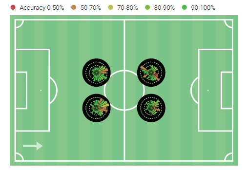 Major League Soccer 2019: Statistically Best Central Defensive Midfielders - data analysis statistics