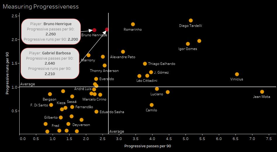 Brazilian Série A 2019: Analyzing Flamengo's attacking trajectory - data analysis statistics