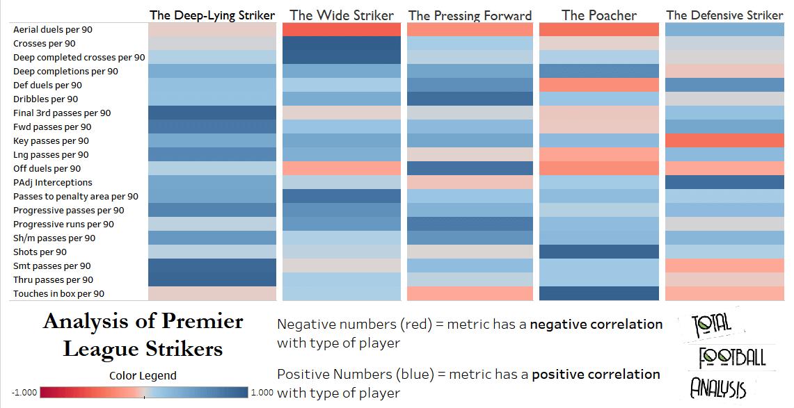 Premier League 2019: Analyzing strikers through PCA - data analysis statistics