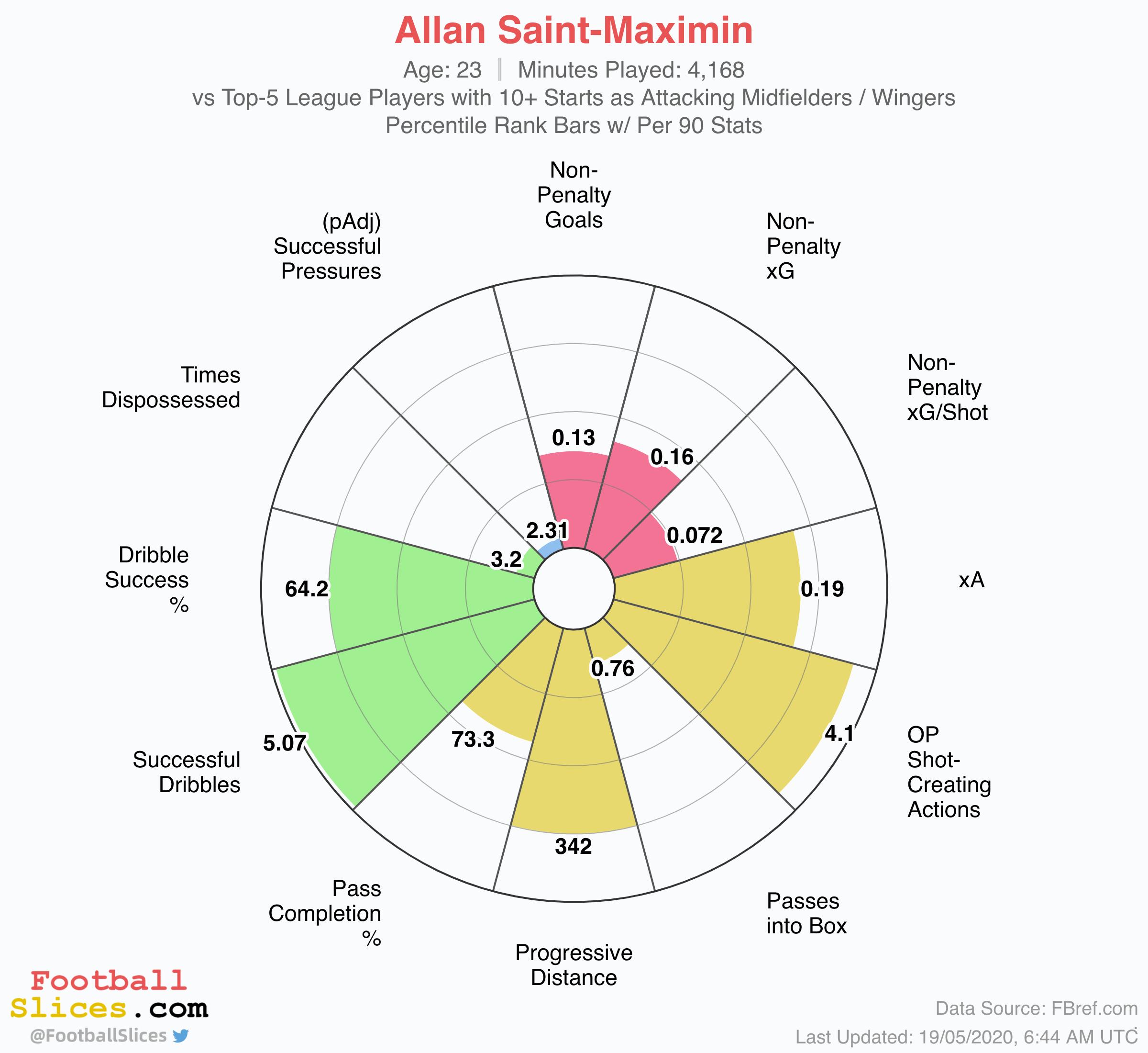 Allan Saint-Maximin: The French maverick who could light up St. James' Park