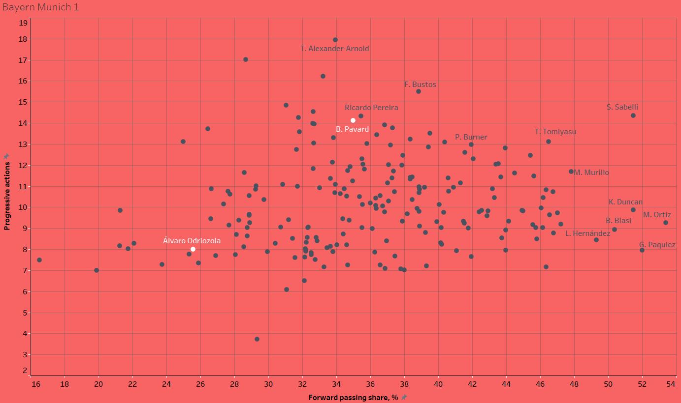 Finding new full-backs for Guardiola, Klopp & Co. - data analysis statistics