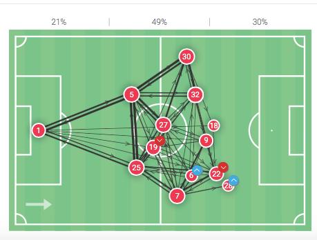 Bundesliga 2019/20: Freiburg vs Werder Bremen - tactical analysis tactics