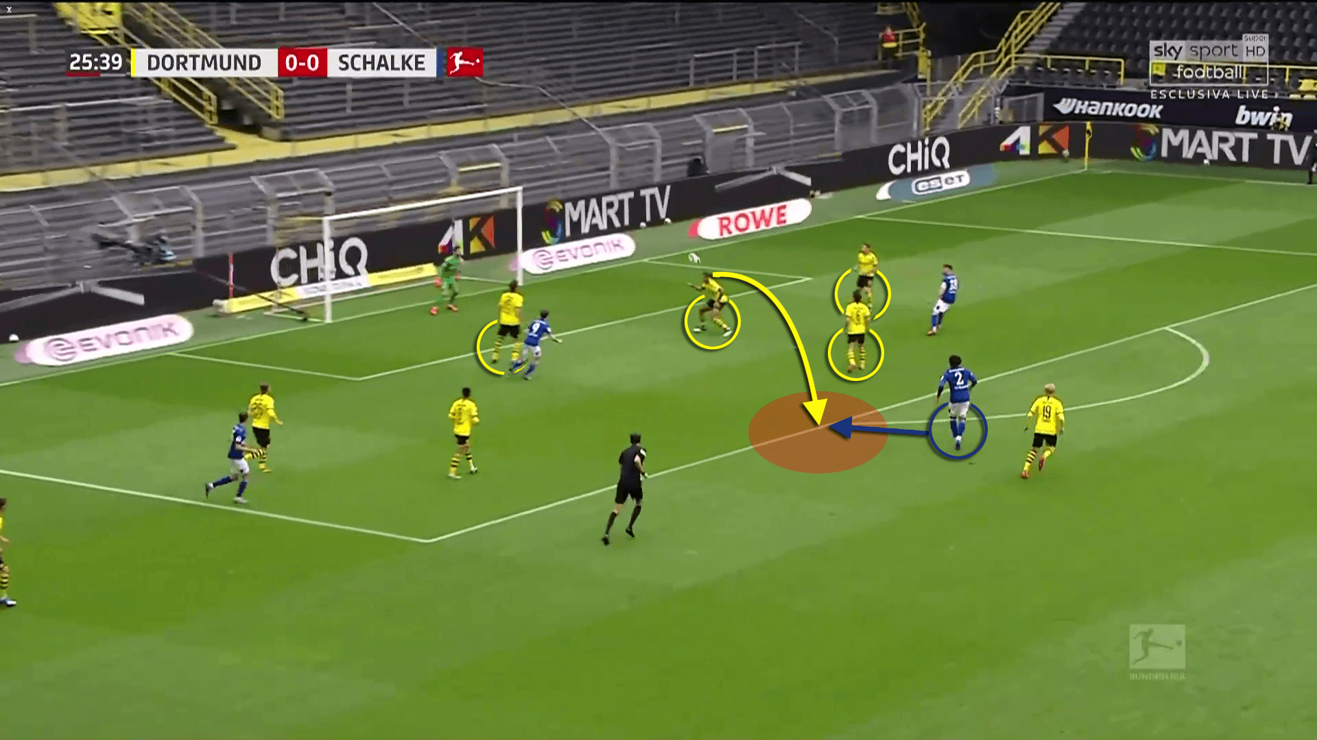 Tactical Theory: Defending crosses in the Bundesliga - tactical analysis tactics