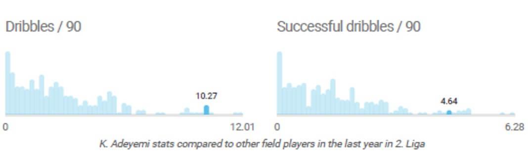 Karim Adeyemi: The Electrifying Salzburg Wonderkid - scout report - tactical analysis tactics