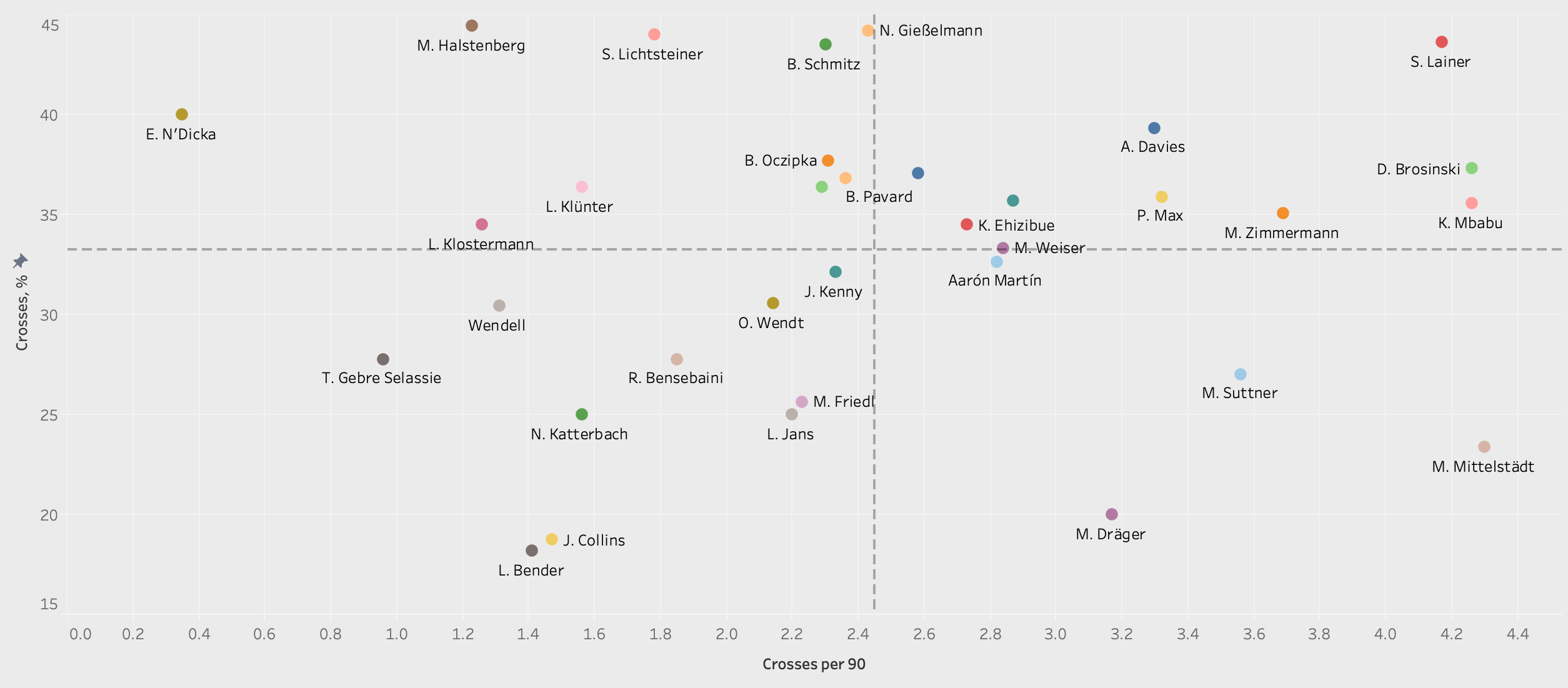 Finding the best full-backs in Bundesliga - data analysis tactical analysis tactics