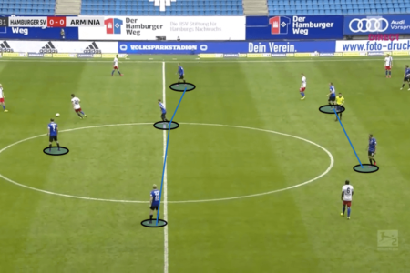 2. Bundesliga 2019/20: Hamburger SV vs Arminia Bielefeld - tactical analysis tactics