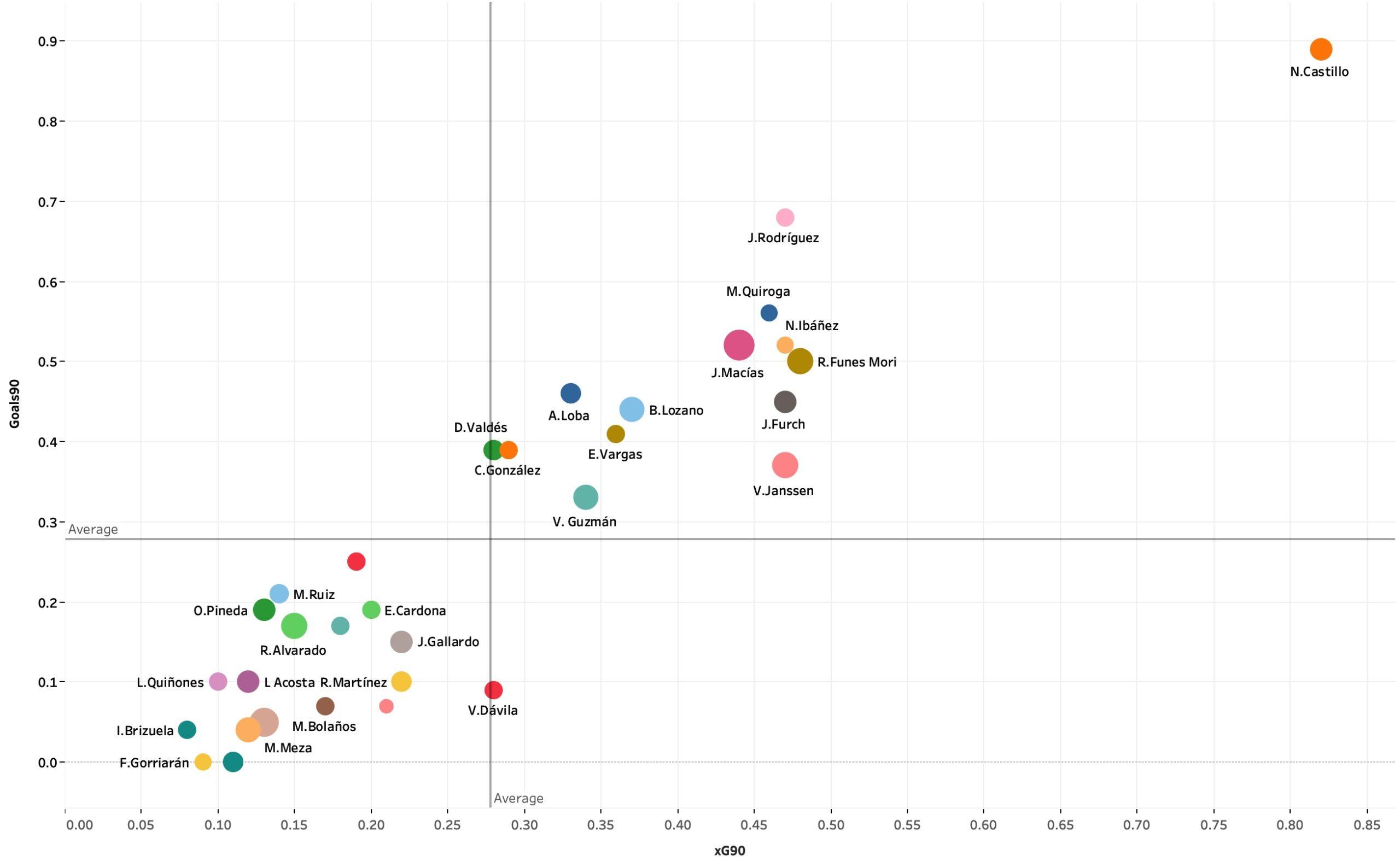 Liga MX's emerging attacking talents - data analysis statistics