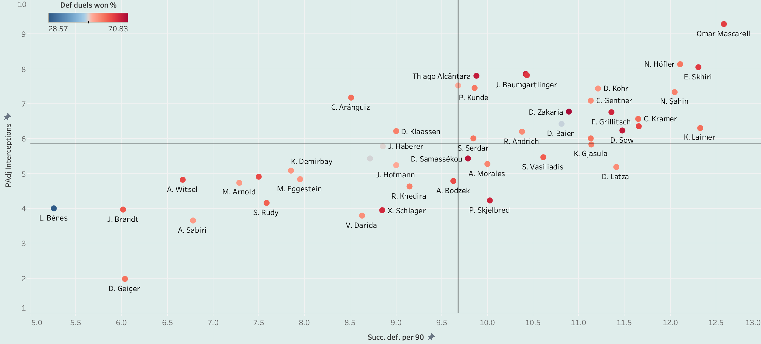 Finding the best central midfielders in Bundesliga - data analysis statistics