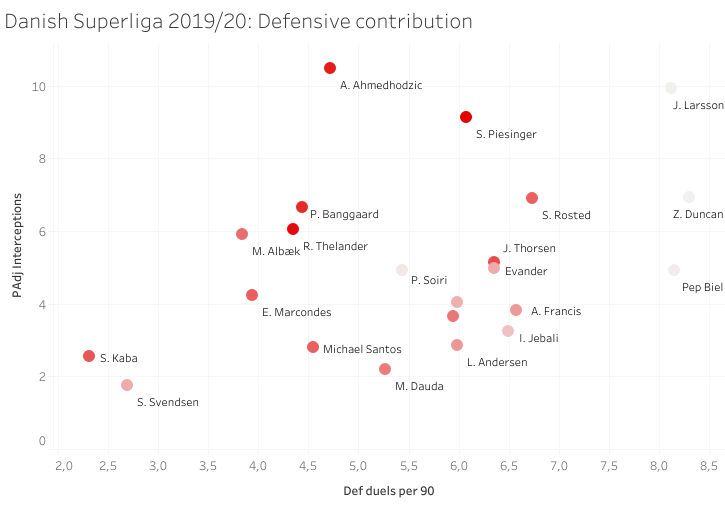 The best signings of the Danish Superliga in 2019/20 – data analysis statistics