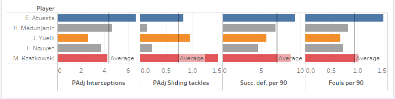Major League Soccer 2019: Statistically Best Central Defensive Midfielders - data analysis statistics