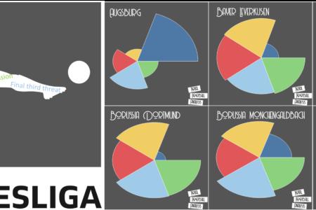Bundesliga 2019/20: The Bundesliga Preview Part 1 - tactical analysis tactics