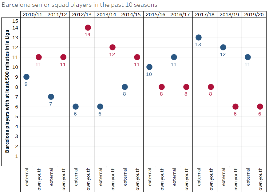 Barcelona: The decrease of La Masia products in their first team - data analysis statistics