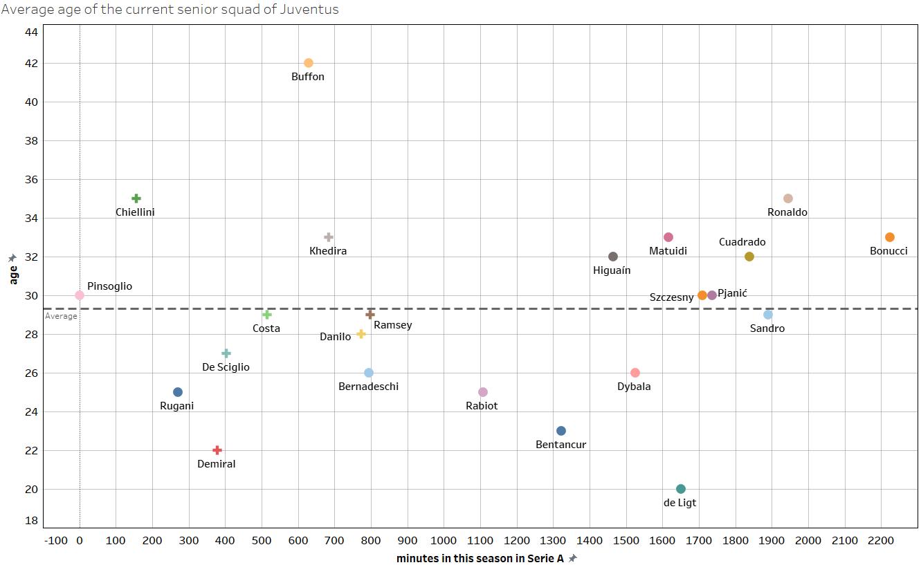 Juventus - Recruitment analysis statistics