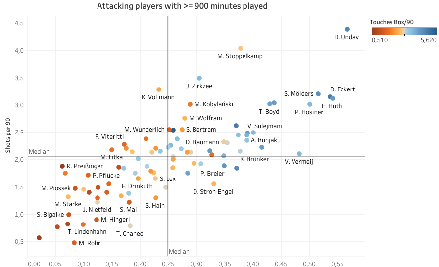 Finding the most prolific attackers in the 3. Liga - data analysis statistics